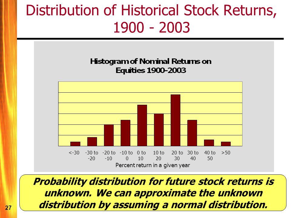 Distribution of Historical Stock Returns, 1900 - 2003