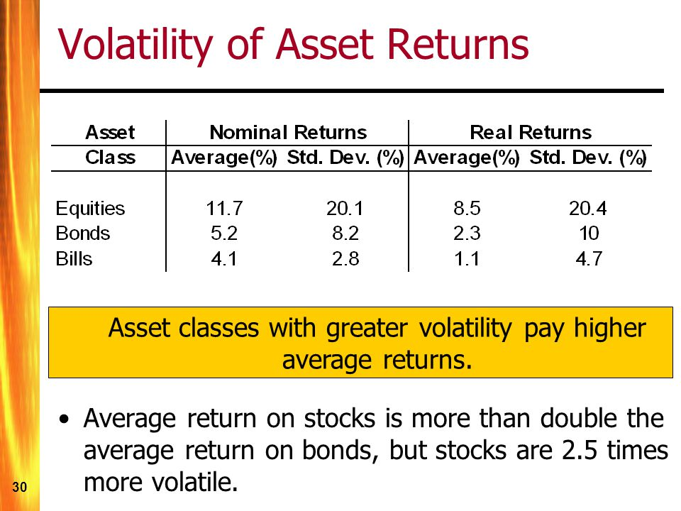 Volatility of Asset Returns