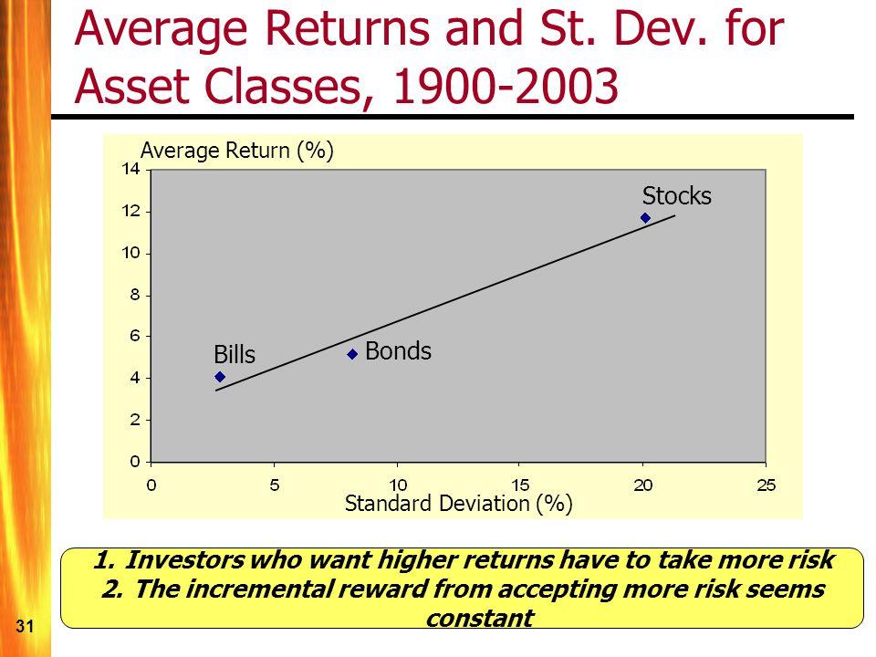 Average Returns and St. Dev. for Asset Classes, 1900-2003