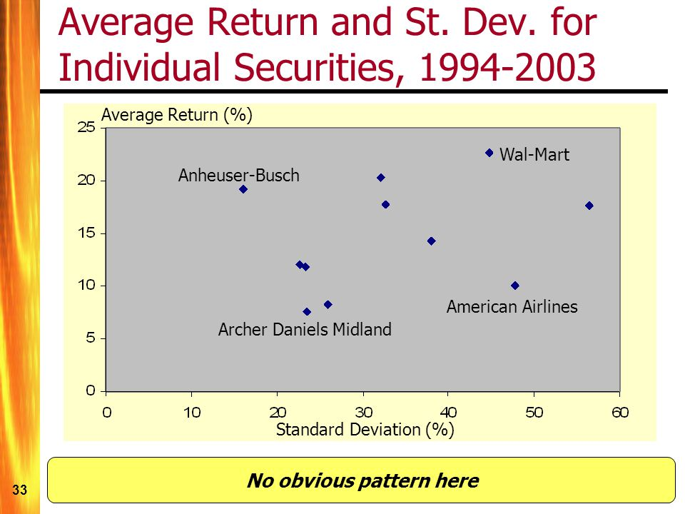 Average Return and St. Dev. for Individual Securities, 1994-2003