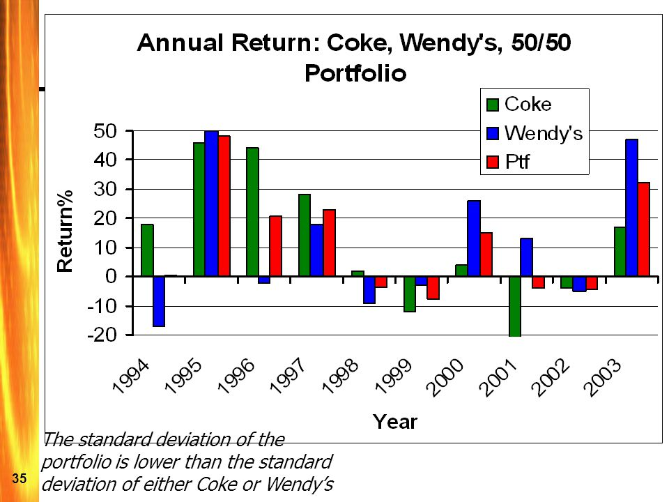 The standard deviation of the portfolio is lower than the standard deviation of either Coke or Wendy's