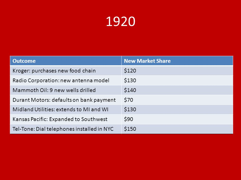1920 Outcome New Market Share Kroger: purchases new food chain $120