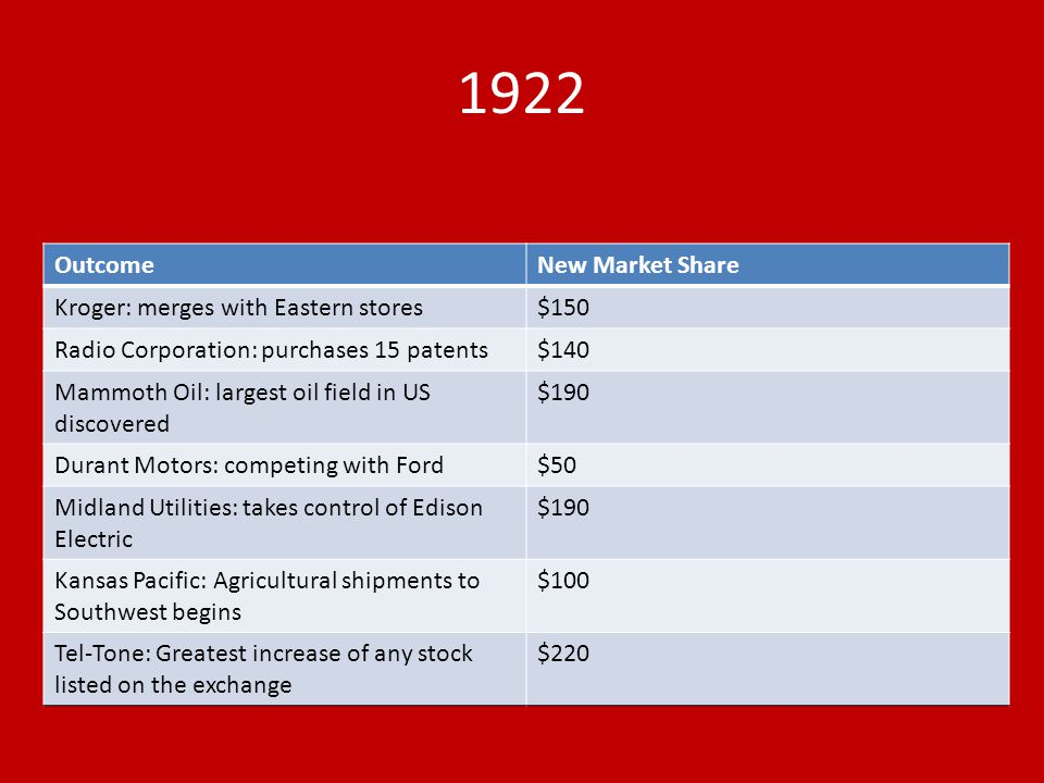 1922 Outcome New Market Share Kroger: merges with Eastern stores $150