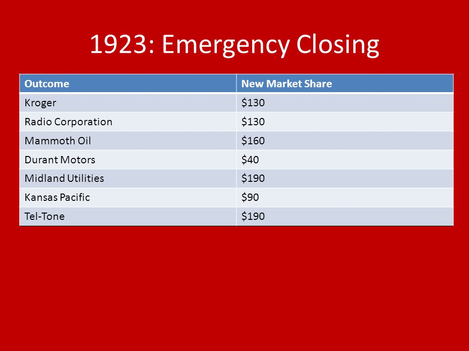 1923: Emergency Closing Outcome New Market Share Kroger $130
