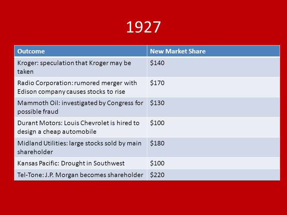 1927 Outcome New Market Share