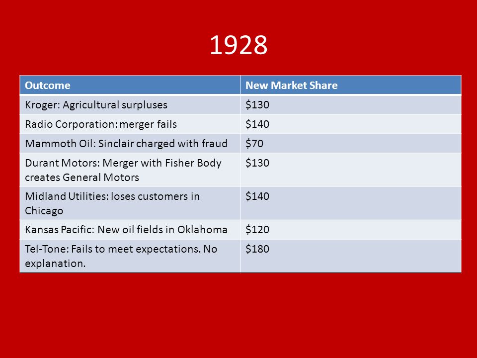 1928 Outcome New Market Share Kroger: Agricultural surpluses $130