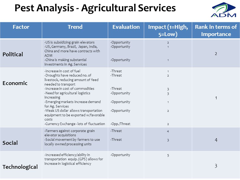 Pest Analysis - Agricultural Services
