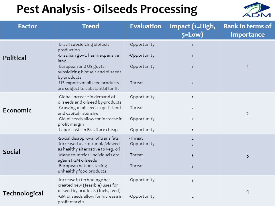 Pest Analysis - Oilseeds Processing