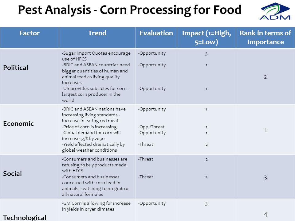 Pest Analysis - Corn Processing for Food