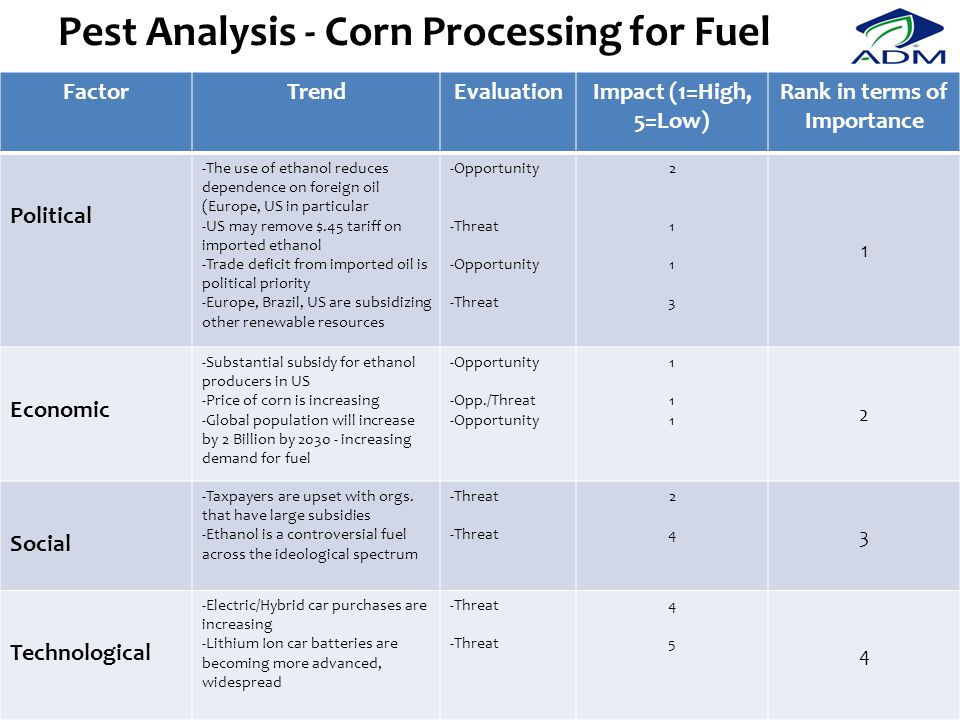 Pest Analysis - Corn Processing for Fuel