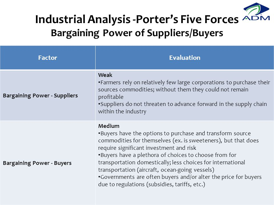 Industrial Analysis -Porter's Five Forces Bargaining Power of Suppliers/Buyers
