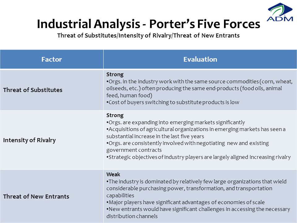 Industrial Analysis - Porter's Five Forces Threat of Substitutes/Intensity of Rivalry/Threat of New Entrants