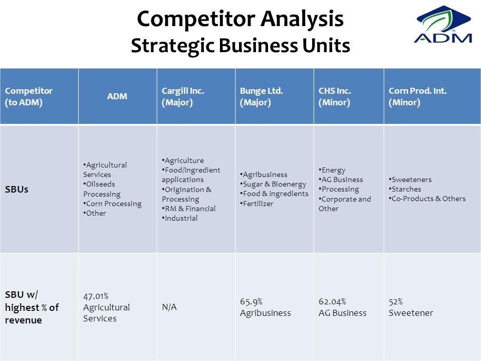 Competitor Analysis Strategic Business Units