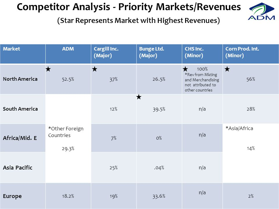 Competitor Analysis - Priority Markets/Revenues (Star Represents Market with Highest Revenues)