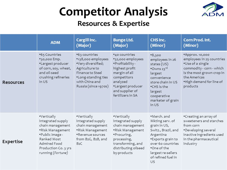 Competitor Analysis Resources & Expertise