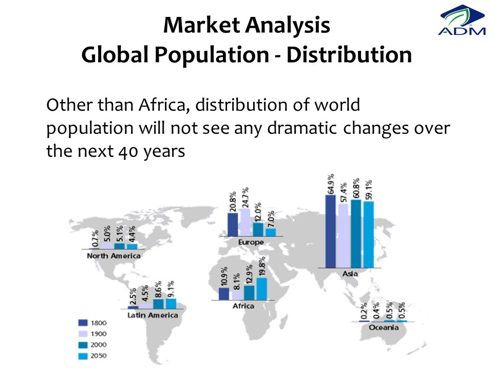 Market Analysis Global Population - Distribution