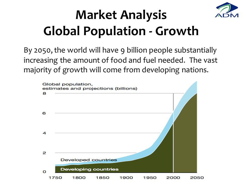 Market Analysis Global Population - Growth