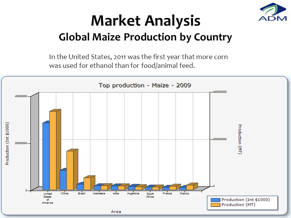 Market Analysis Global Maize Production by Country