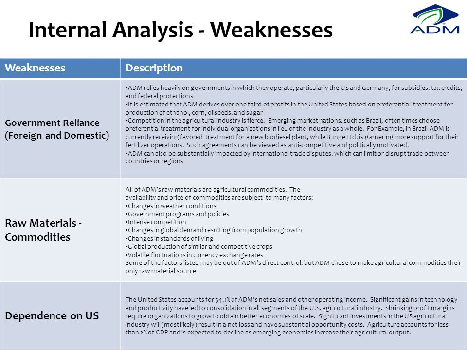 Internal Analysis - Weaknesses