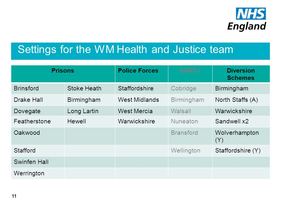 Settings for the WM Health and Justice team