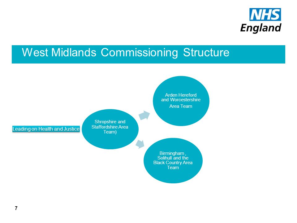 West Midlands Commissioning Structure