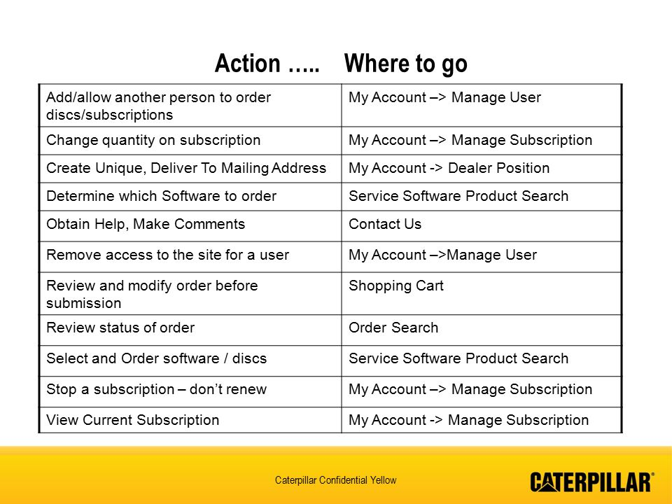 Action ….. Where to go Add/allow another person to order discs/subscriptions. My Account –> Manage User.
