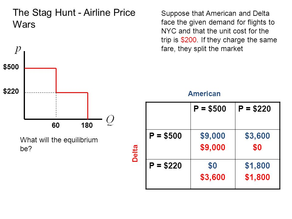 The Stag Hunt - Airline Price Wars