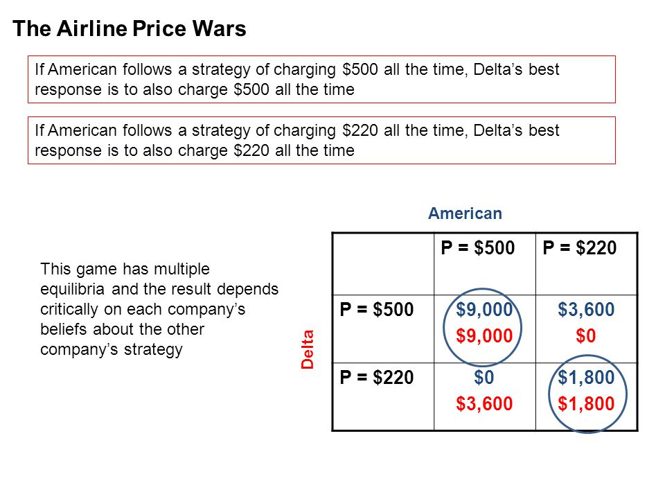 The Airline Price Wars P = $500 P = $220 $9,000 $3,600 $0 $1,800