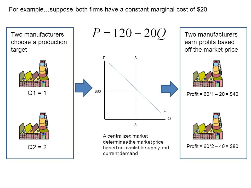For example…suppose both firms have a constant marginal cost of $20
