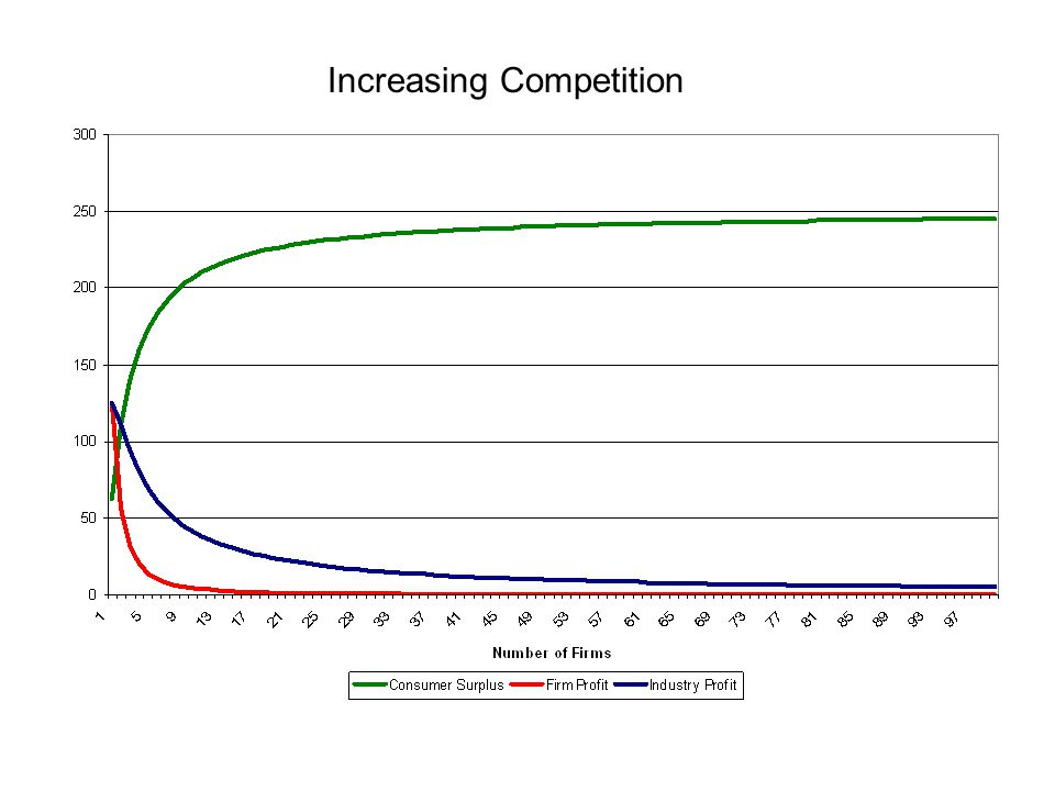 Increasing Competition