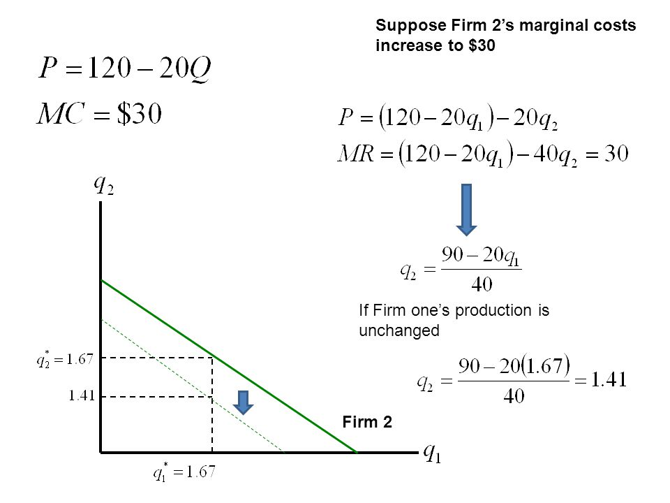 Suppose Firm 2's marginal costs increase to $30
