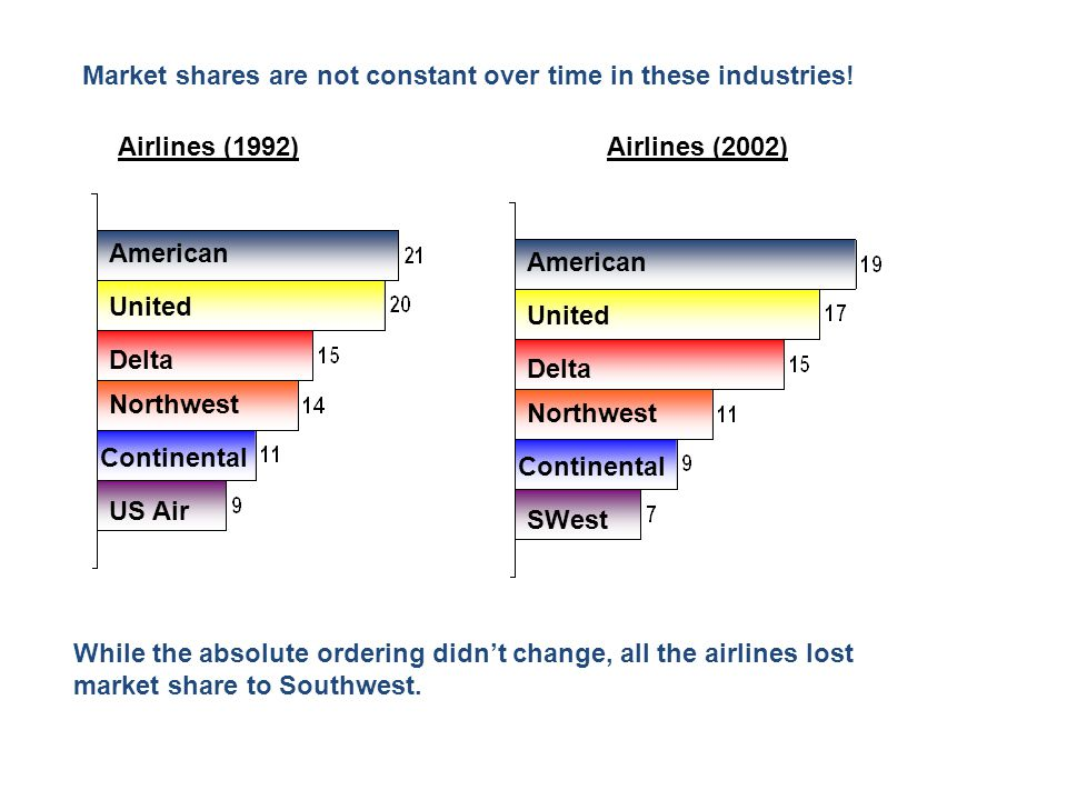 Market shares are not constant over time in these industries!