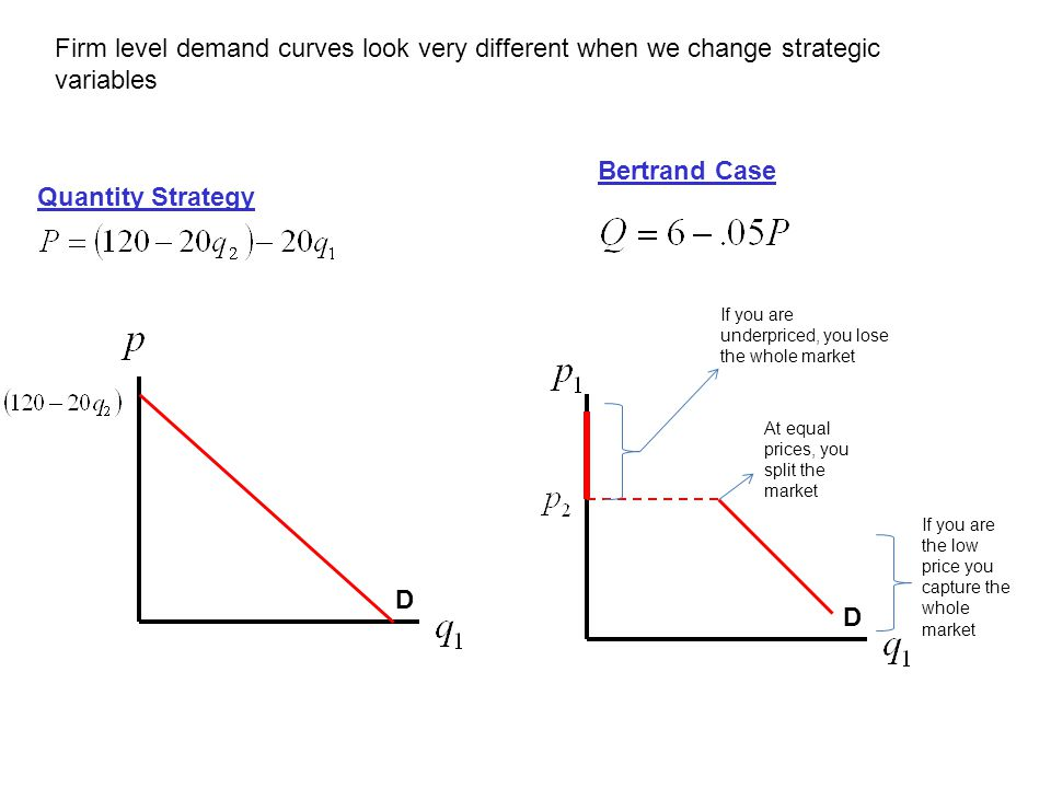 Firm level demand curves look very different when we change strategic variables