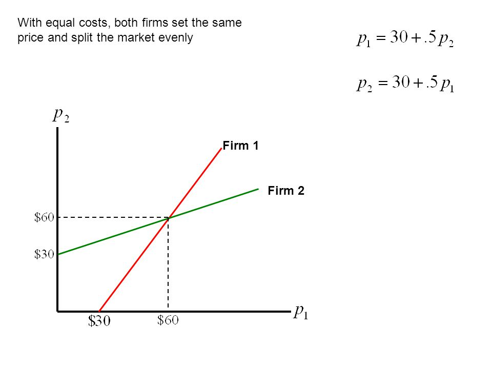 With equal costs, both firms set the same price and split the market evenly