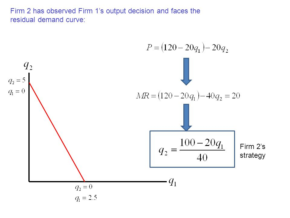 Firm 2 has observed Firm 1's output decision and faces the residual demand curve: