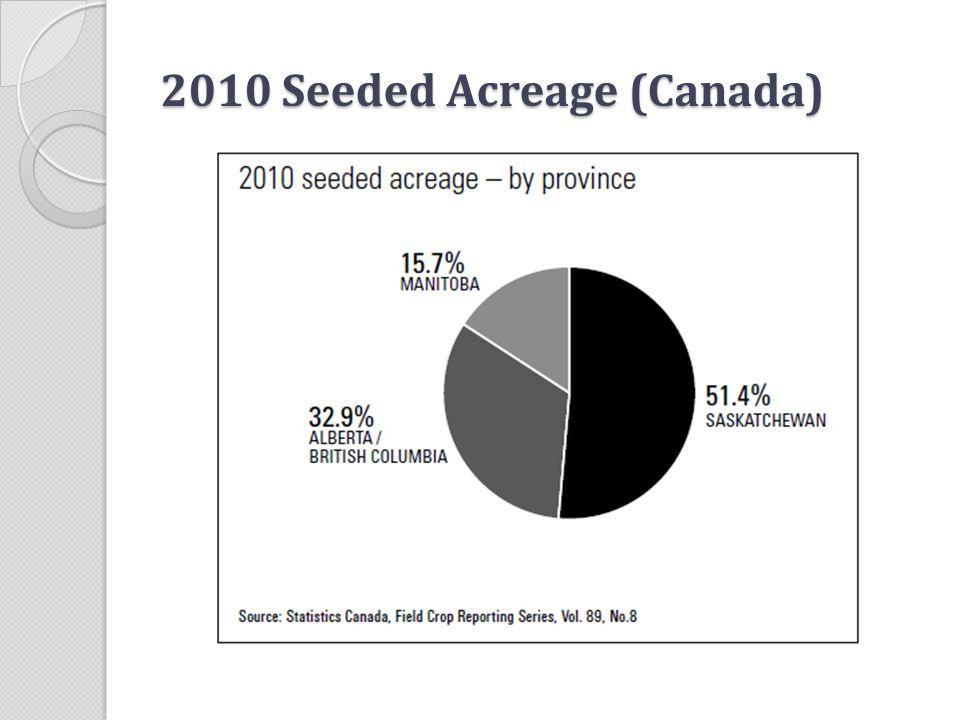 2010 Seeded Acreage (Canada)