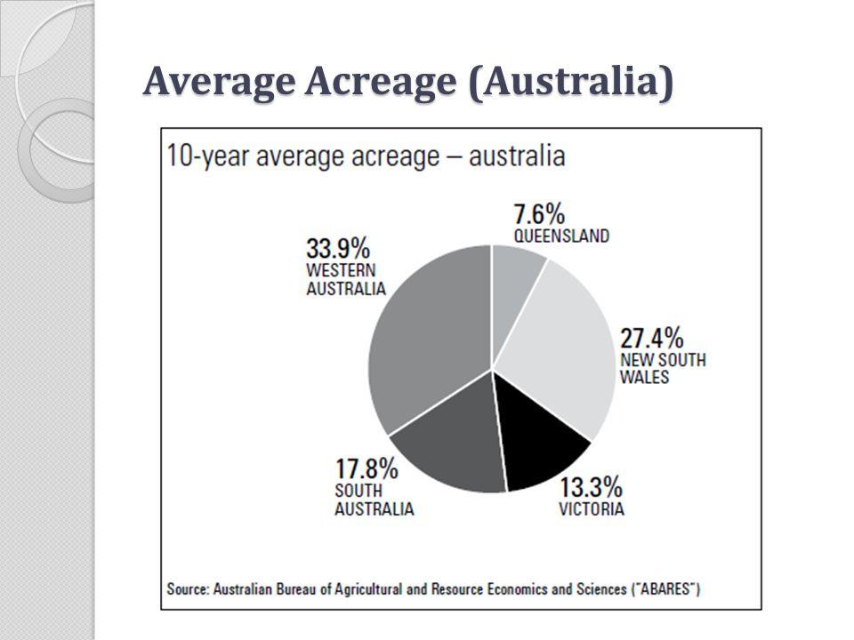 Average Acreage (Australia)