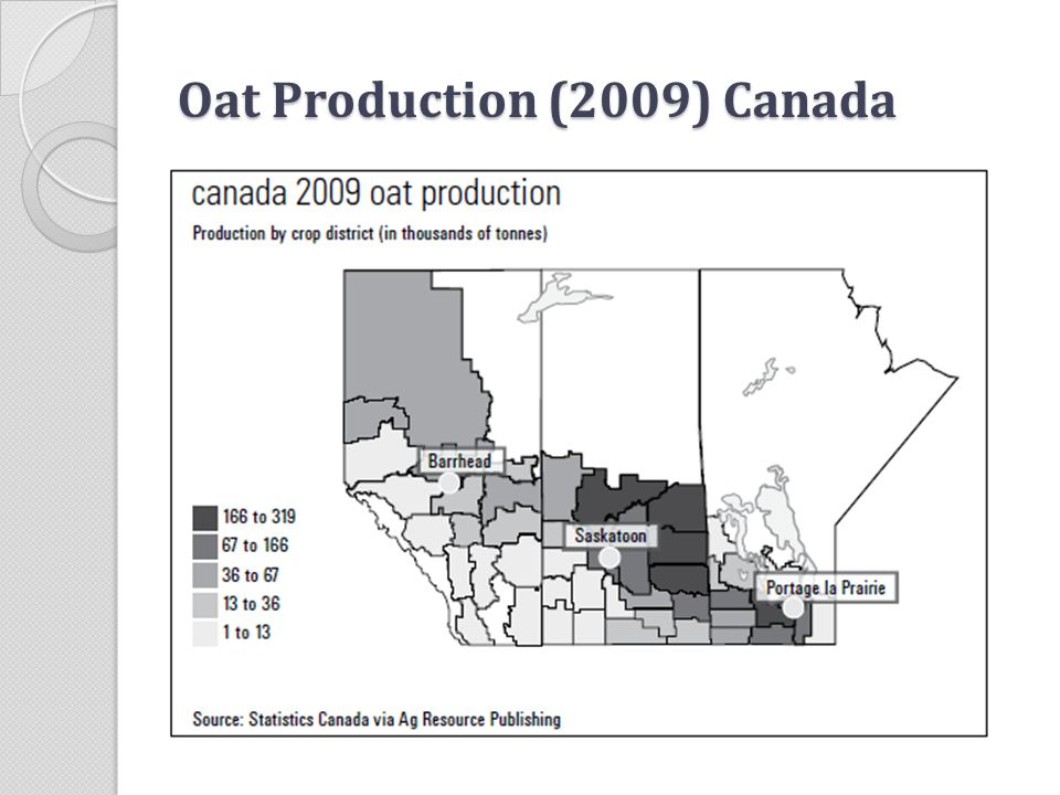 Oat Production (2009) Canada
