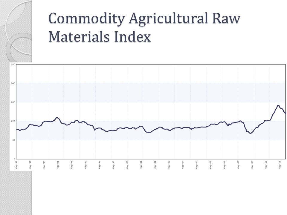 Commodity Agricultural Raw Materials Index