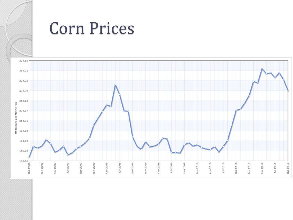Corn Prices