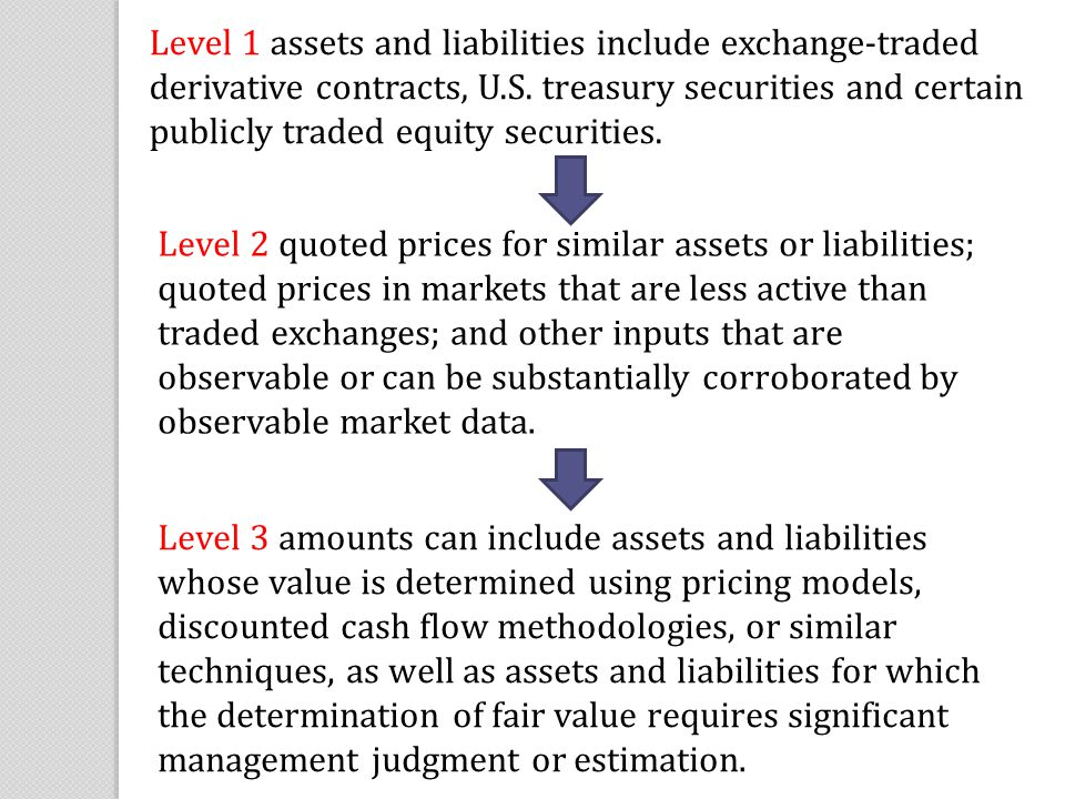 Level 1 assets and liabilities include exchange-traded derivative contracts, U.S. treasury securities and certain publicly traded equity securities.