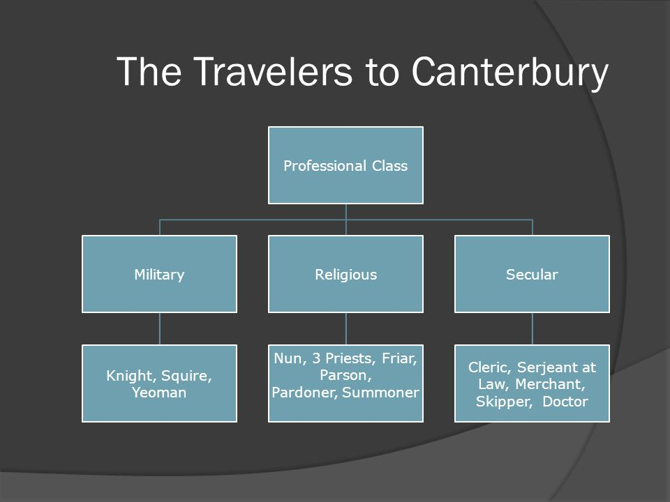 a focus on the parson and the nun in chaucers the canterbury tales The second nun in the canterbury tales: the nun in geoffrey chaucer's the canterbury tales is just such a different from the parson in the canterbury tales.