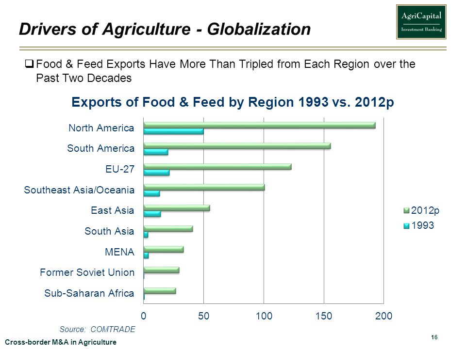 Drivers of Agriculture - Globalization