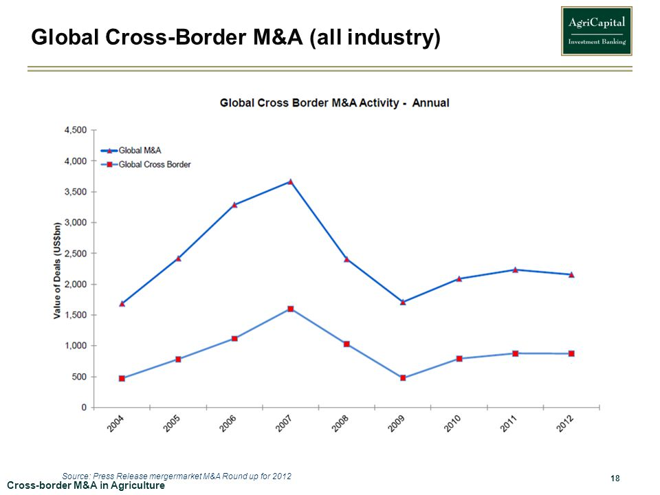 Global Cross-Border M&A (all industry)