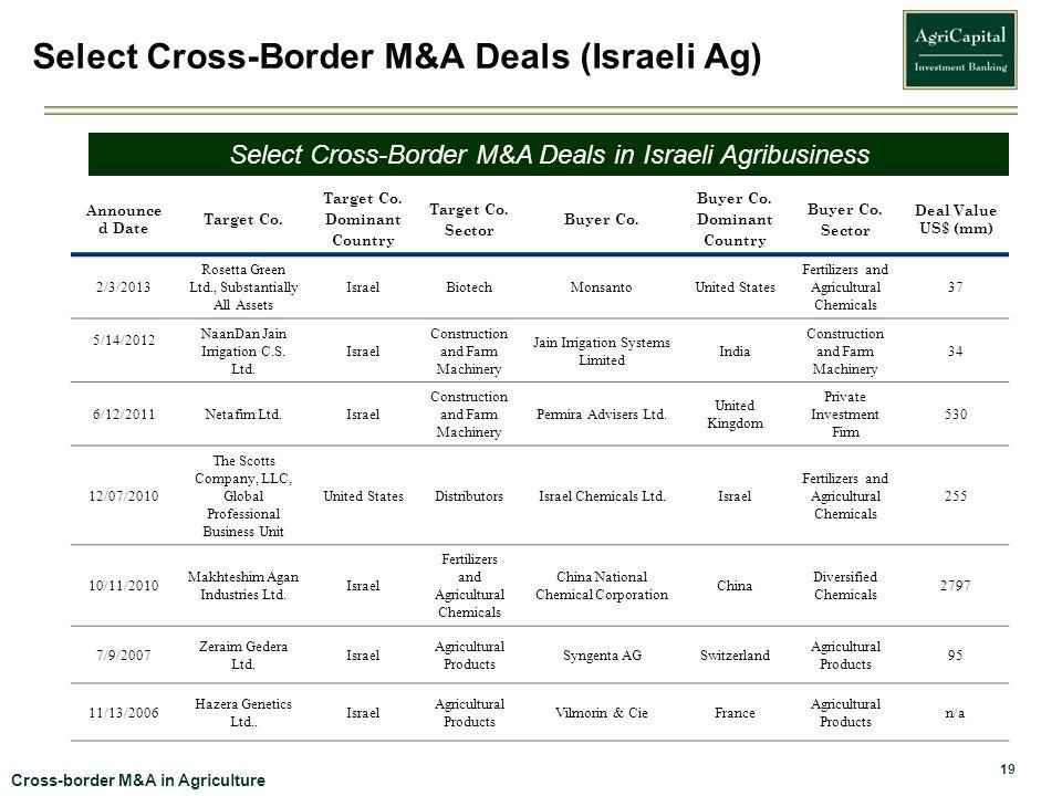 Select Cross-Border M&A Deals (Israeli Ag)