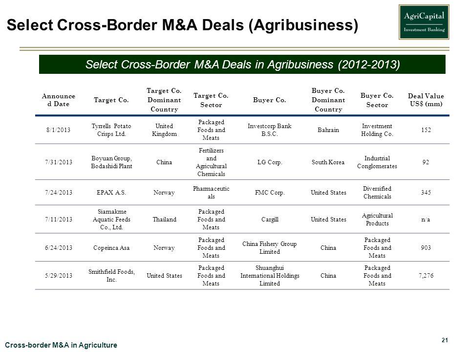 Select Cross-Border M&A Deals (Agribusiness)