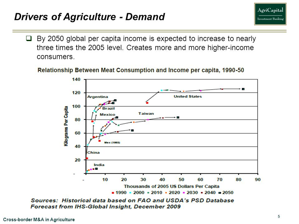Drivers of Agriculture - Demand
