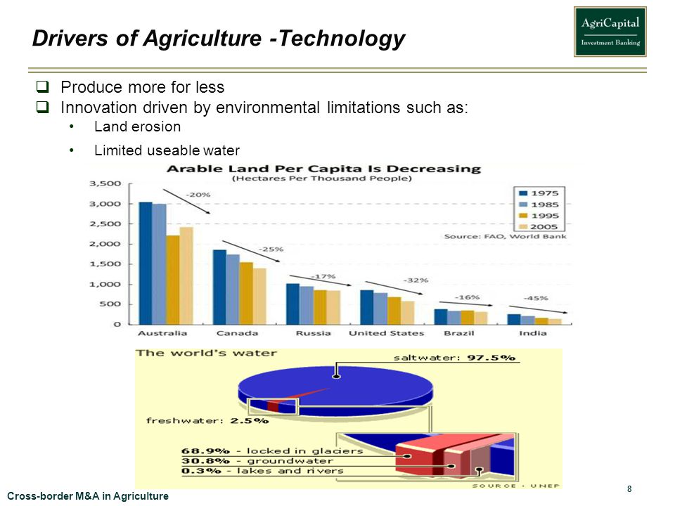 Drivers of Agriculture -Technology