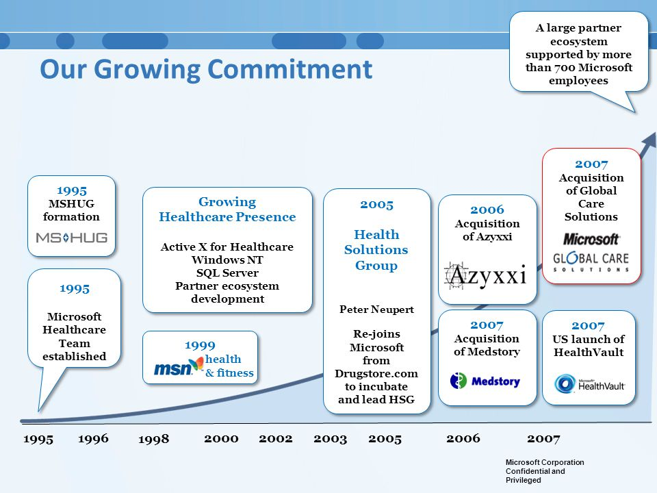 Our Growing Commitment