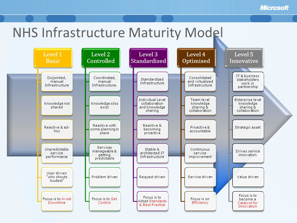 NHS Infrastructure Maturity Model